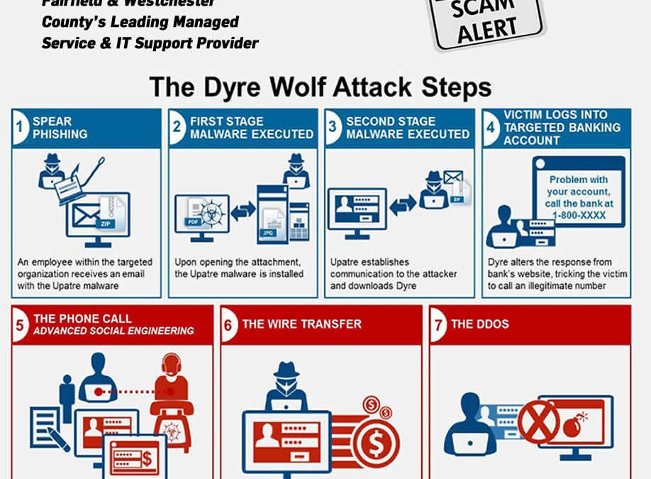 Dyre Wolf Attack Steps